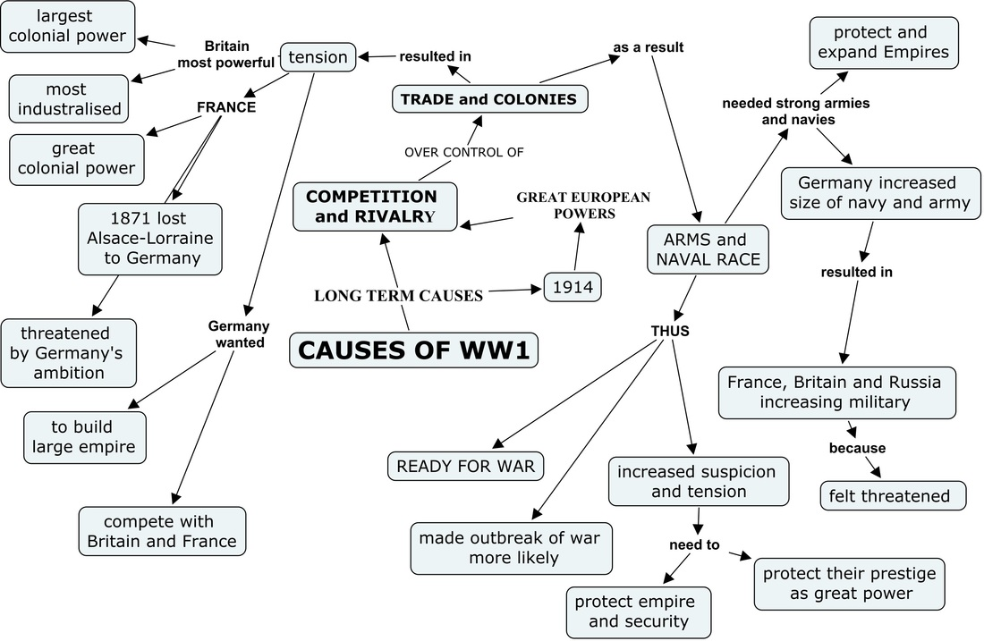 the cause of world war i and the american involvement in the first great war